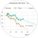 Accelerated life test graphic